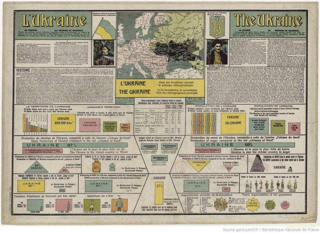 100 лет назад Украина была экономическим гигантом