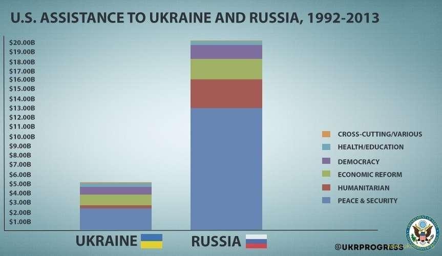 Размеры финансовой помощи США для Украины и России, миллиардов долларов, 1992-2013
