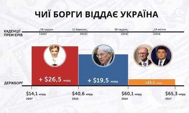 Чиї борги віддає Україна