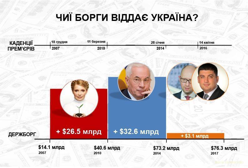 Чиї борги сплачують українці?