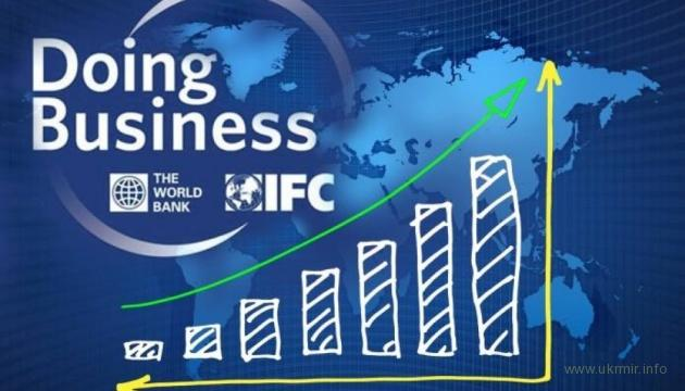 Україна — друга за темпами зростання у рейтингу Doing Business