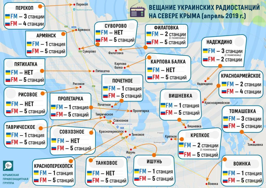 Россия глушит украинские радиостанции на оккупированном ею Крыме
