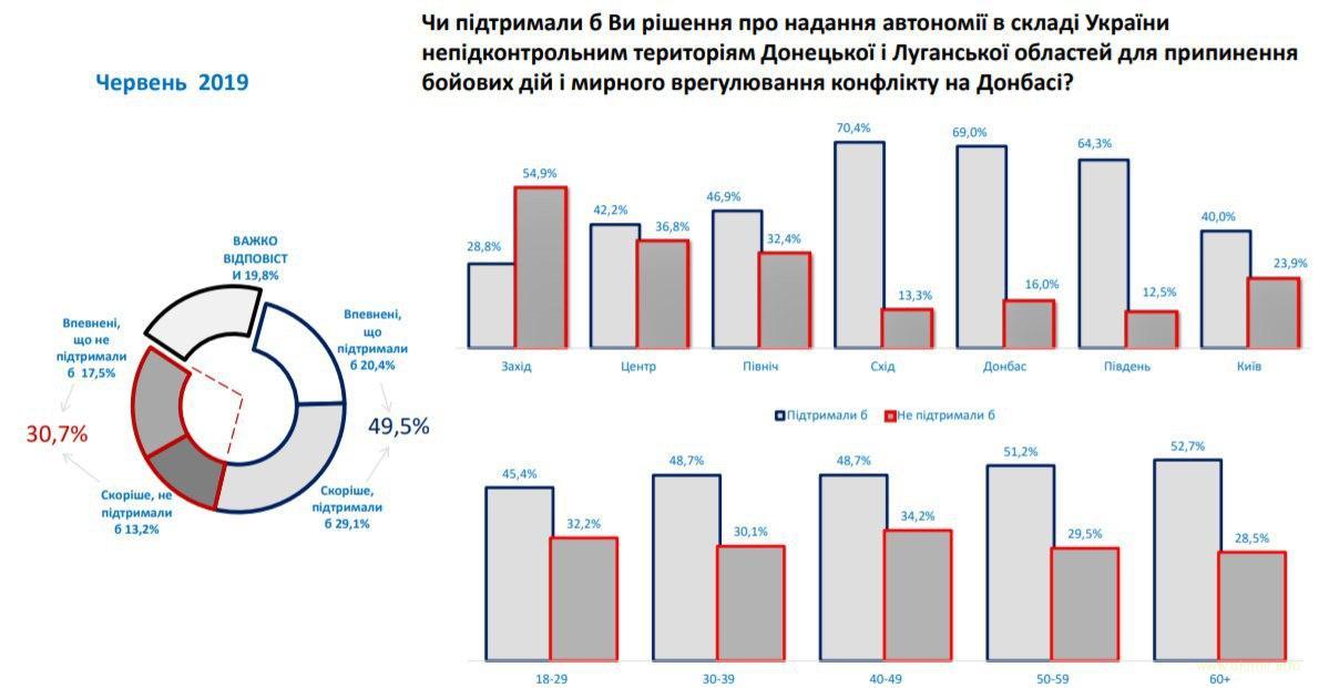 Соцопрос гласит, что почти 50% украинцев готовы поддержать автономию ОРДЛО