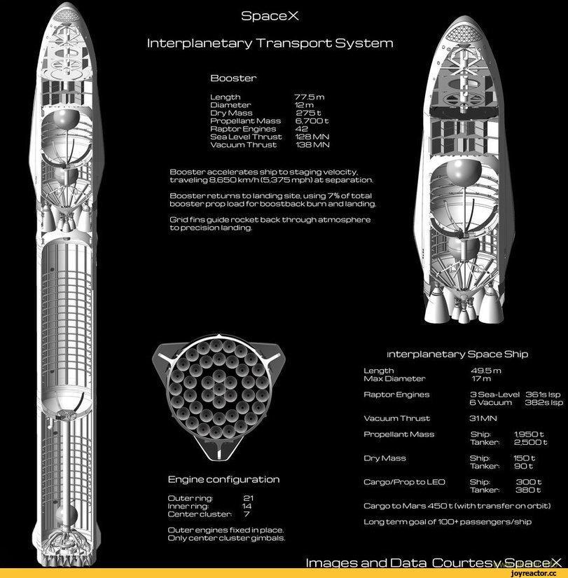 Илон Маск хочет отправить на Марс миллион человек