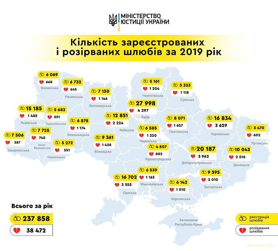 В Україні в шість разів більше шлюбів, ніж розлучень